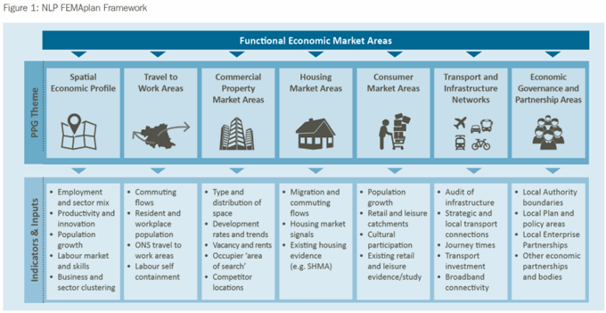Getting to Grips with Functional Economic Market Areas